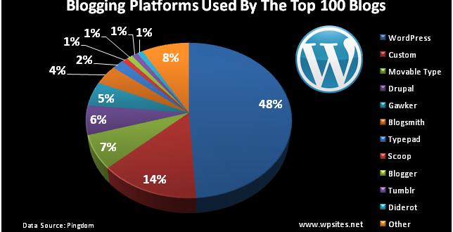 Why WordPress is The Best Blogging Platform