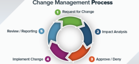The simple reason we need to automate regulatory change management