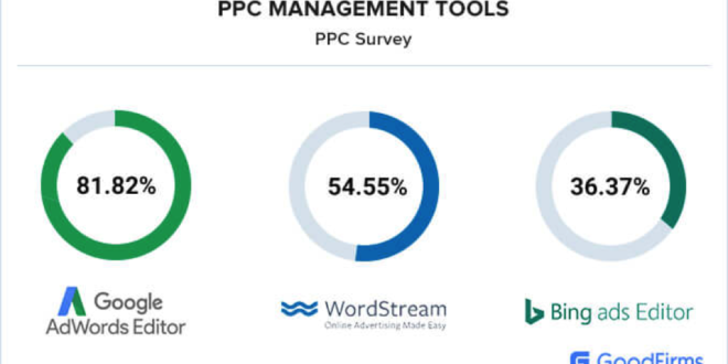 5 Top Reasons why PPC Campaigns Fail and How to Optimize it